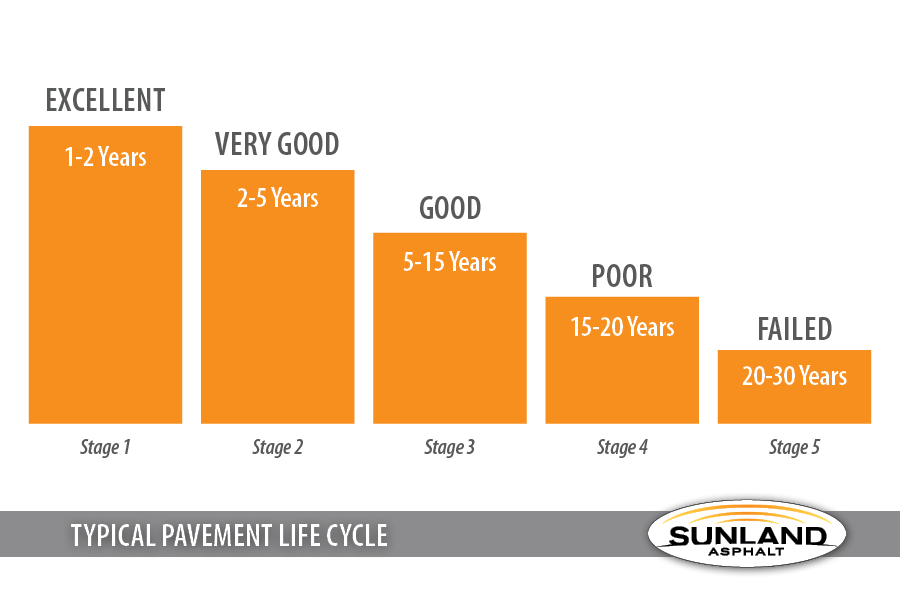 Sunland -Pavement Life Cycle - 6.2016
